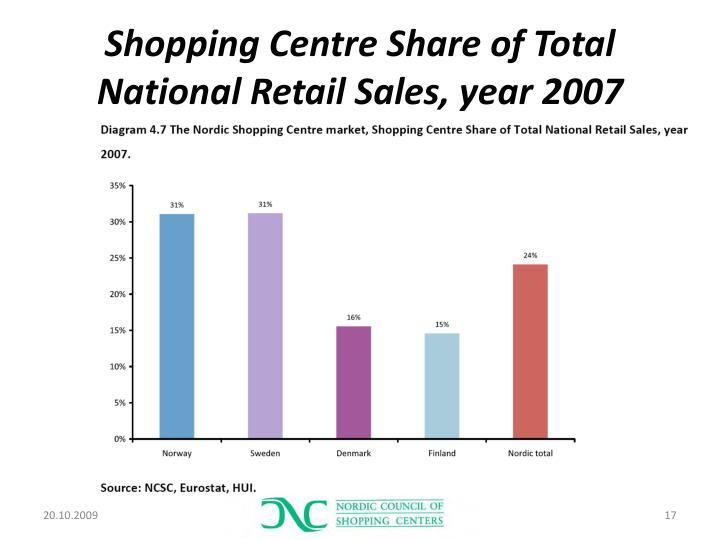 Shopping Centre Share of Total National Retail Sales, year