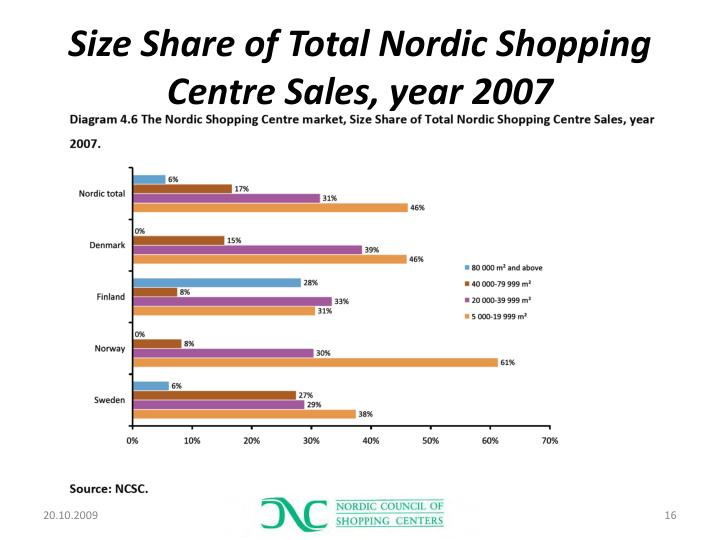 Size Share of Total Nordic Shopping Centre Sales, year
