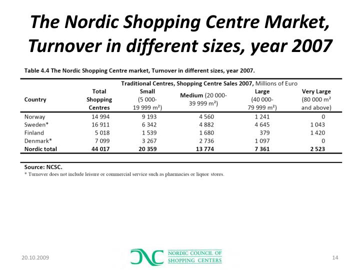 The Nordic Shopping Centre Market, Turnover in different sizes, year 2007