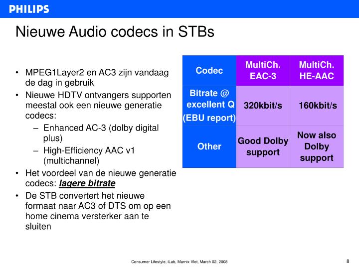 Nieuwe Audio codecs in STBs