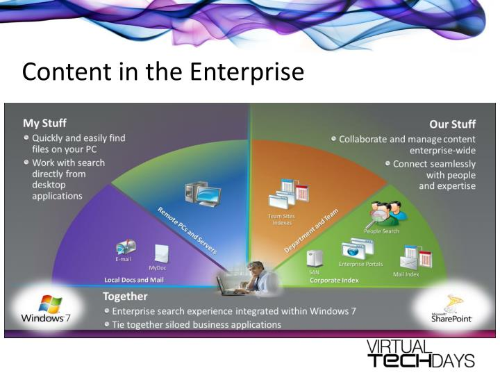 Content in the Enterprise