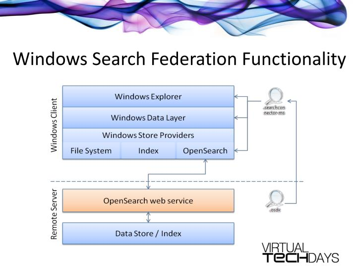 Windows Search Federation Functionality