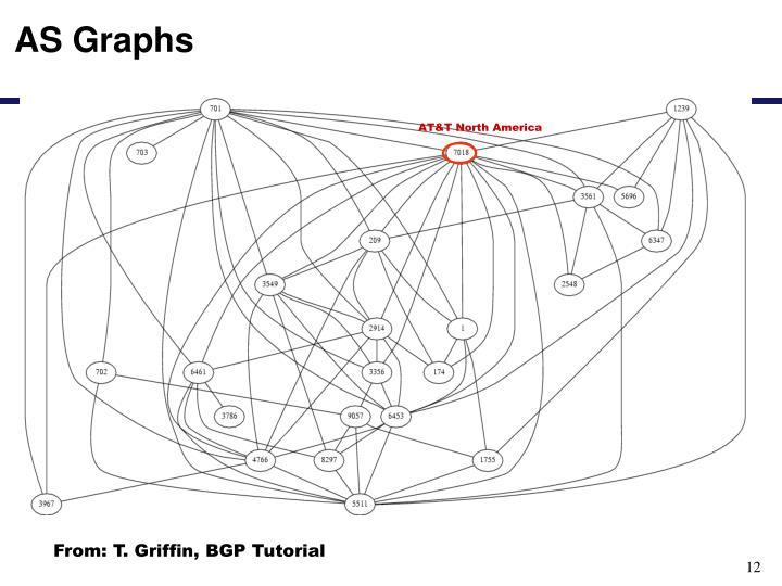 AS Graphs