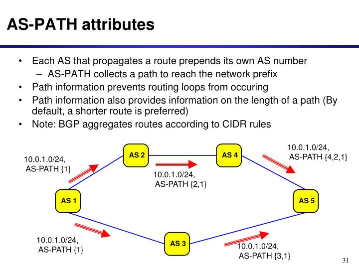 Each AS that propagates a route prepends its own AS number