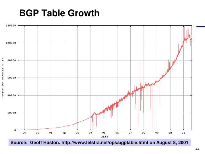 BGP Table Growth