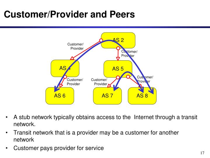 A stub network typically obtains access to the  Internet through a transit network.