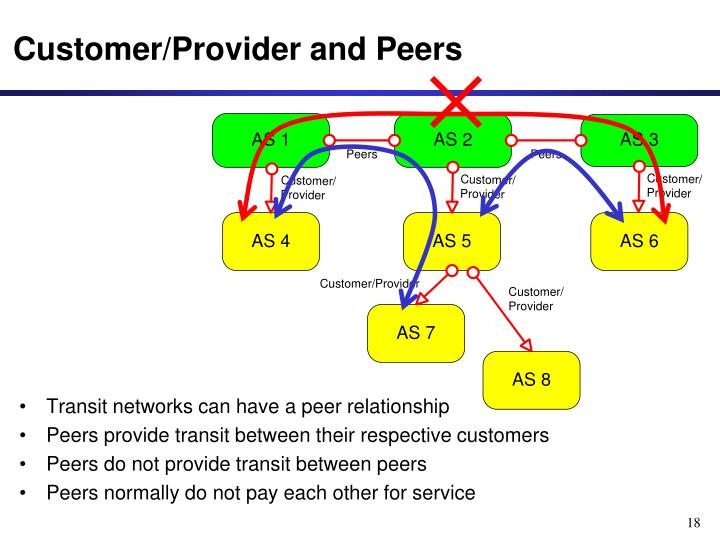 Transit networks can have a peer relationship
