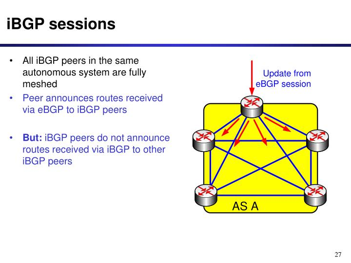 All iBGP peers in the same autonomous system are fully meshed