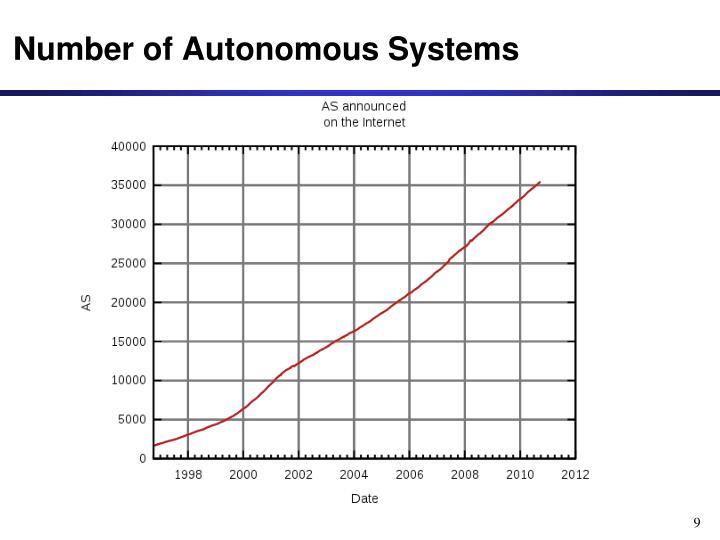 Number of Autonomous Systems