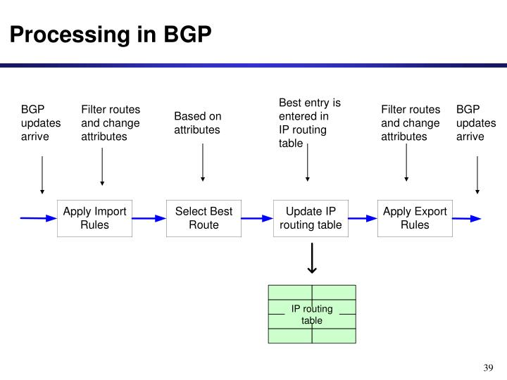 Processing in BGP
