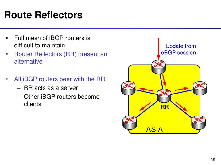 Full mesh of iBGP routers is difficult to maintain