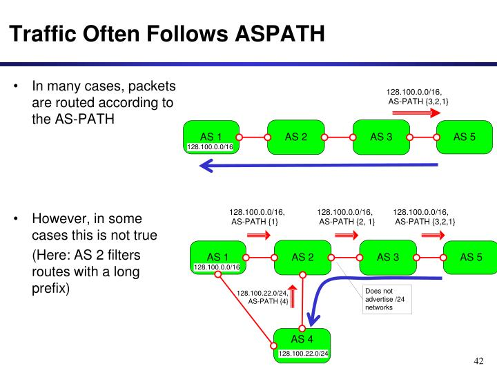 In many cases, packets are routed according to the AS-PATH