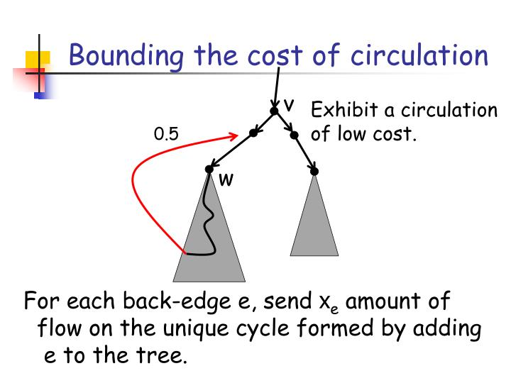 Bounding the cost of circulation