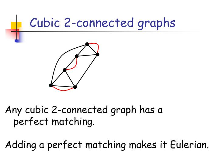 Cubic 2-connected graphs