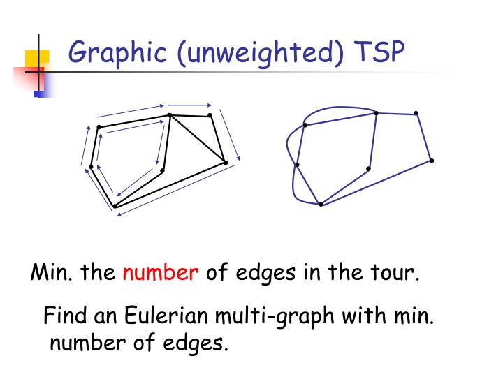 Graphic (unweighted) TSP