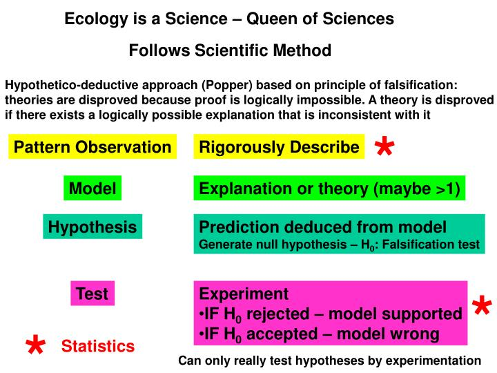 Ecology is a science queen of sciences