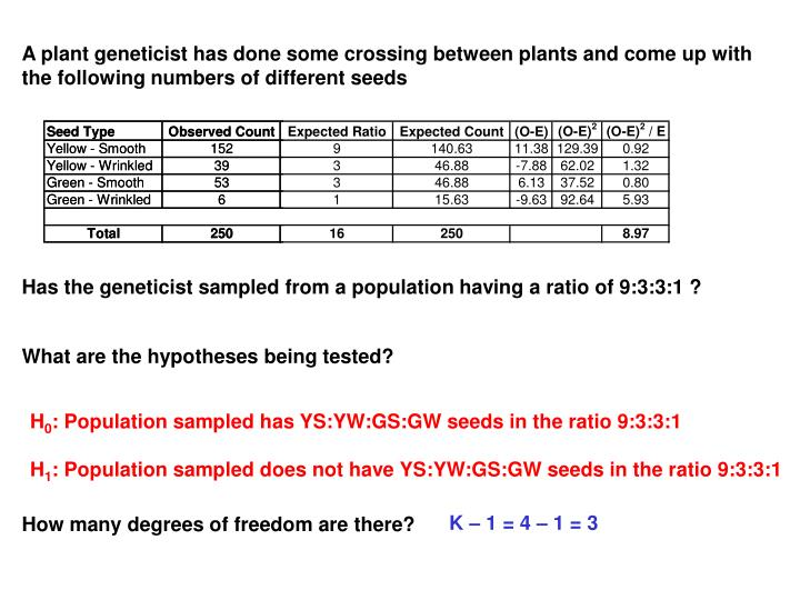 A plant geneticist has done some crossing between plants and come up with the following numbers of different seeds