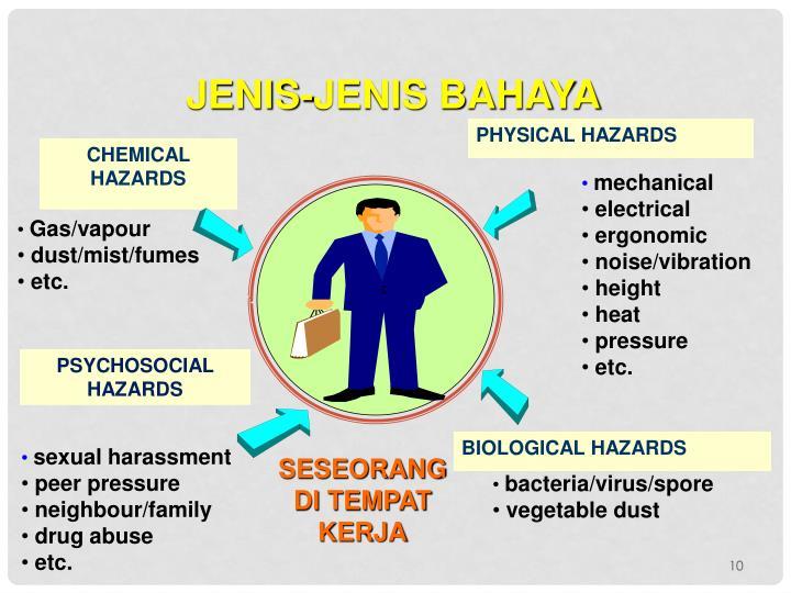 JENIS-JENIS BAHAYA