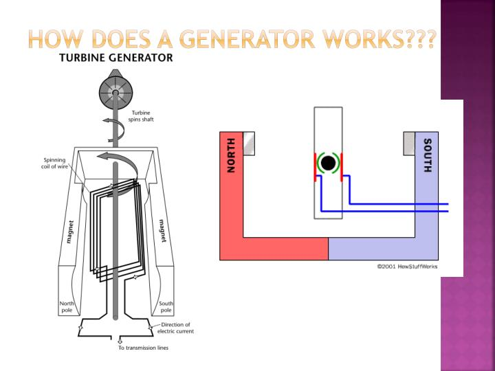 How Does a Generator Works???