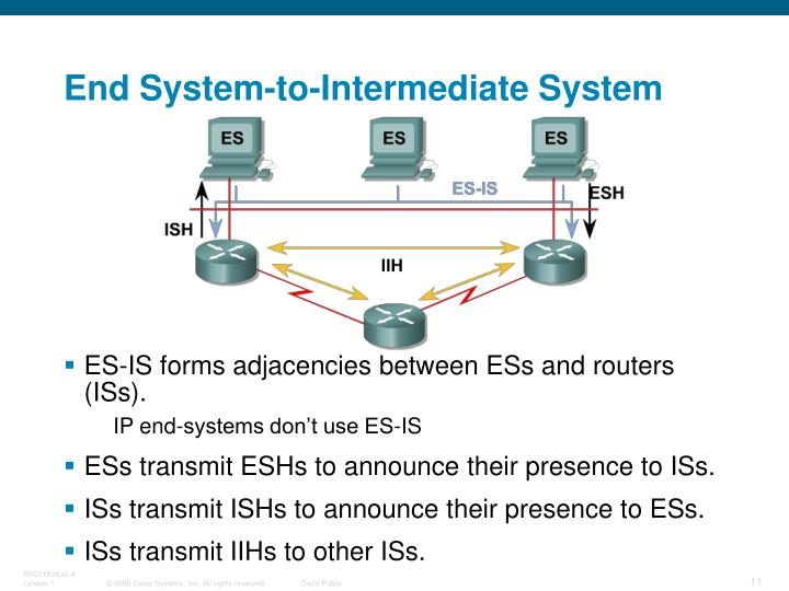 End System-to-Intermediate System