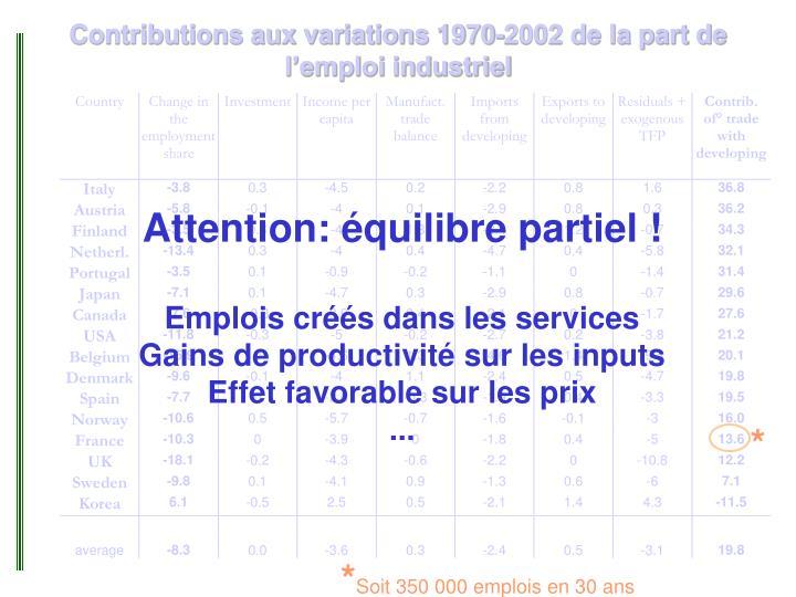 Contributions aux variations 1970-2002 de la part de l'emploi industriel