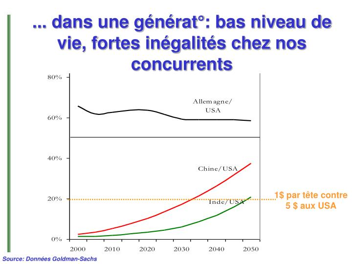 ... dans une générat°: bas niveau de vie, fortes inégalités chez nos concurrents