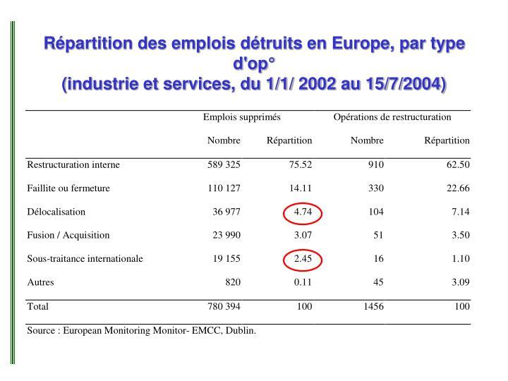 Répartition des emplois détruits en Europe, par type d'op°