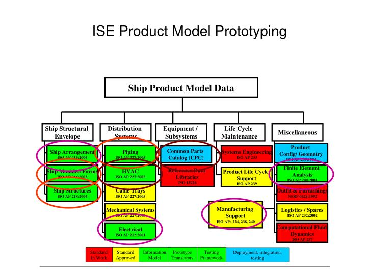 ISE Product Model Prototyping