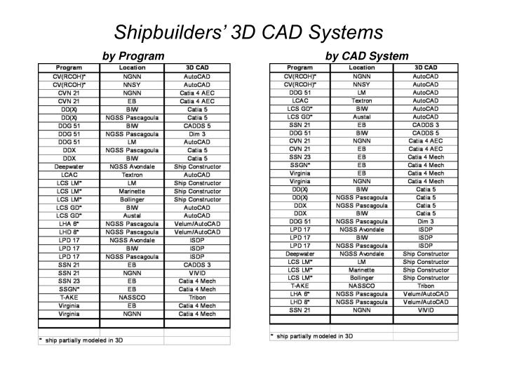 Shipbuilders' 3D CAD Systems