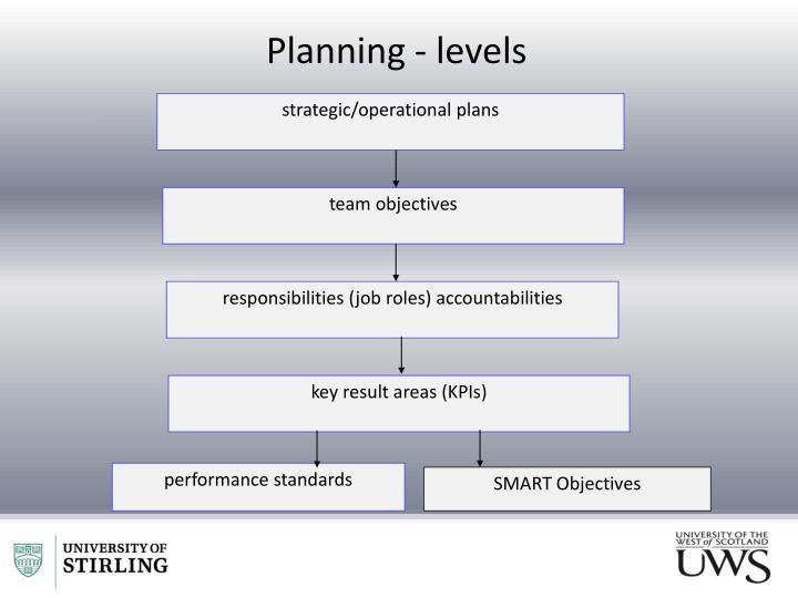 strategic/operational plans