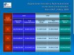asignaciones iniciales y reformulaciones en acciones centralizadas a os 2007 2008 y 2009