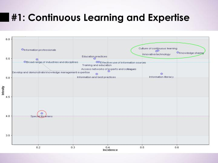 #1: Continuous Learning and Expertise