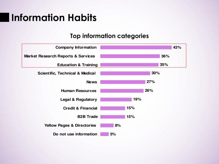 Information Habits