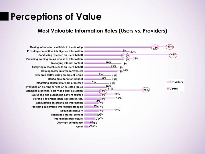 Perceptions of Value