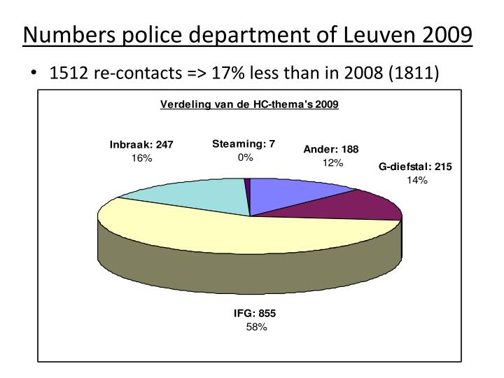 Numbers police department of Leuven 2009