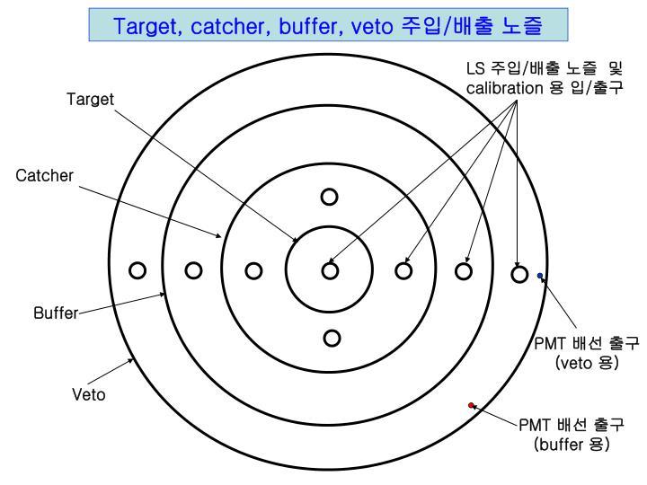 Target, catcher, buffer, veto