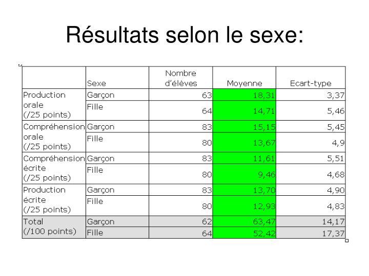 Résultats selon le sexe: