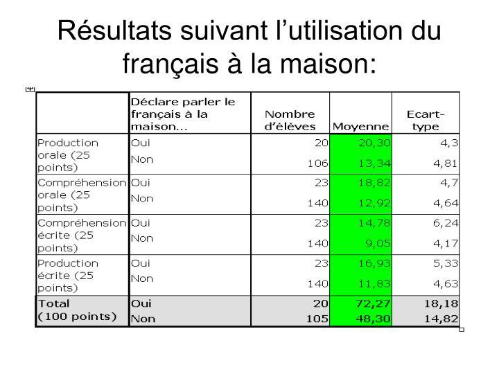 Résultats suivant l'utilisation du français à la maison: