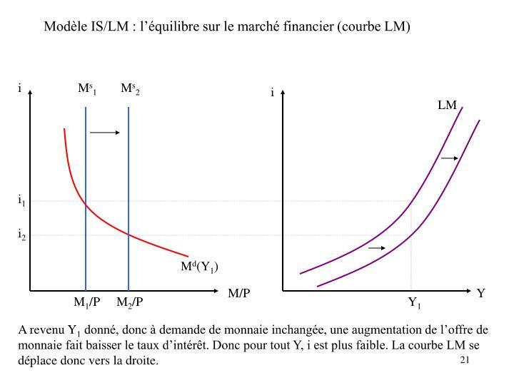 Modèle IS/LM : l'équilibre sur le marché financier (courbe LM)