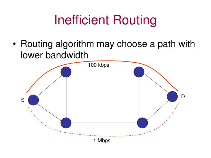 Inefficient Routing