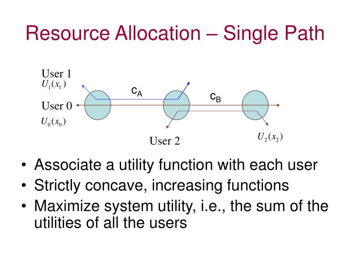 Resource Allocation – Single Path