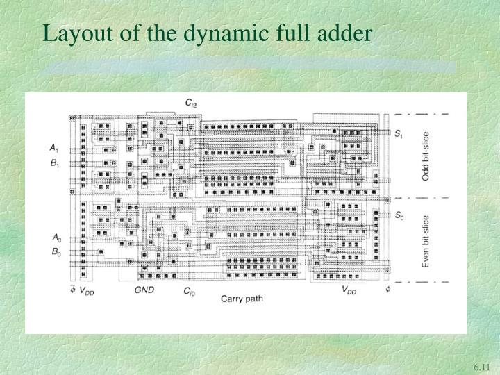 Layout of the dynamic full adder