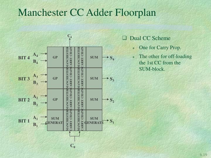 Dual CC Scheme