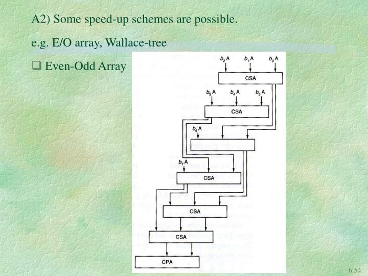 A2) Some speed-up schemes are possible.