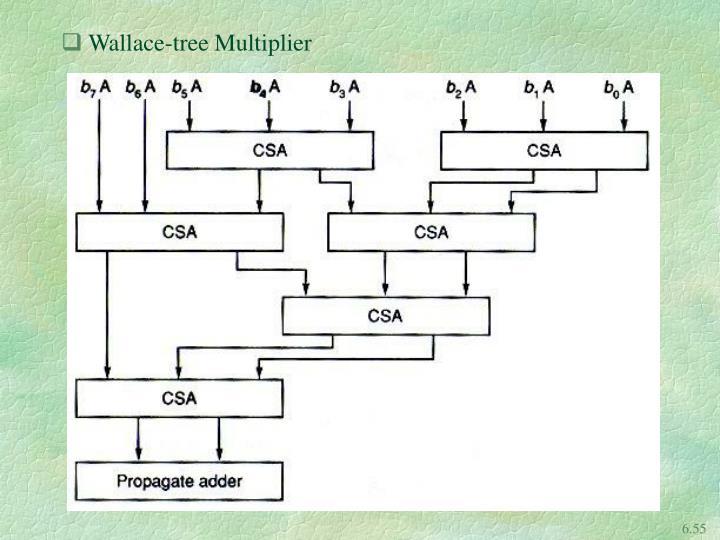 Wallace-tree Multiplier