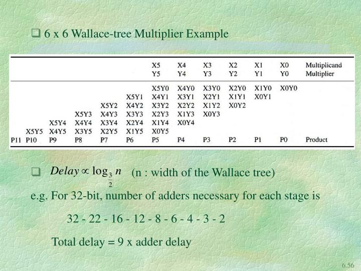 6 x 6 Wallace-tree Multiplier Example