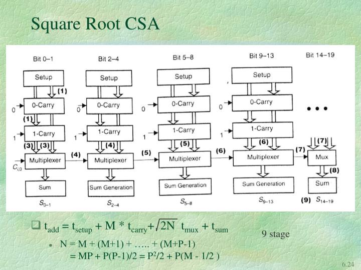 Square Root CSA