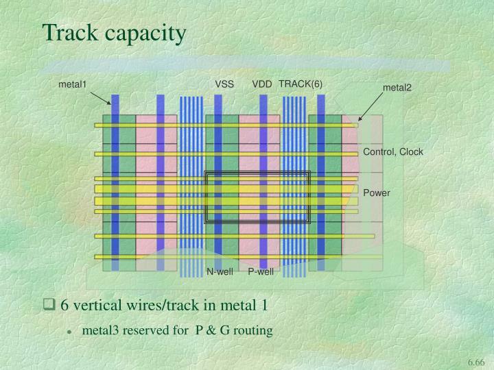 Track capacity