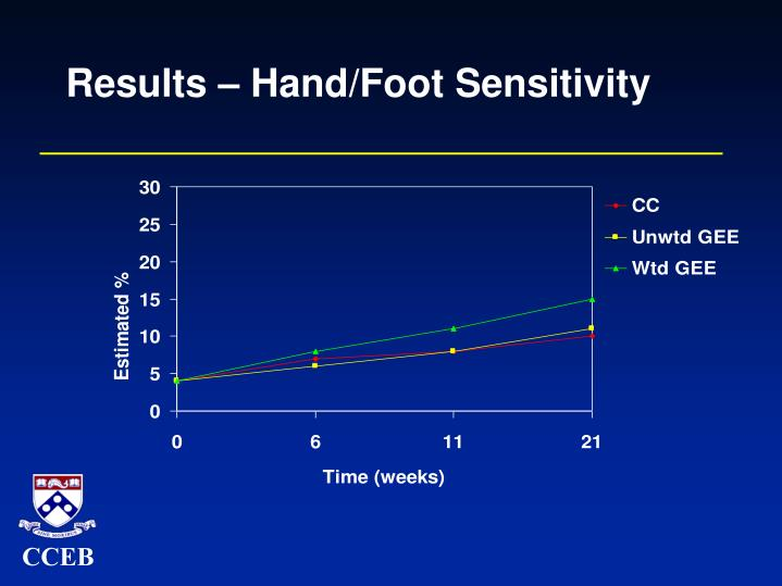 Results – Hand/Foot Sensitivity