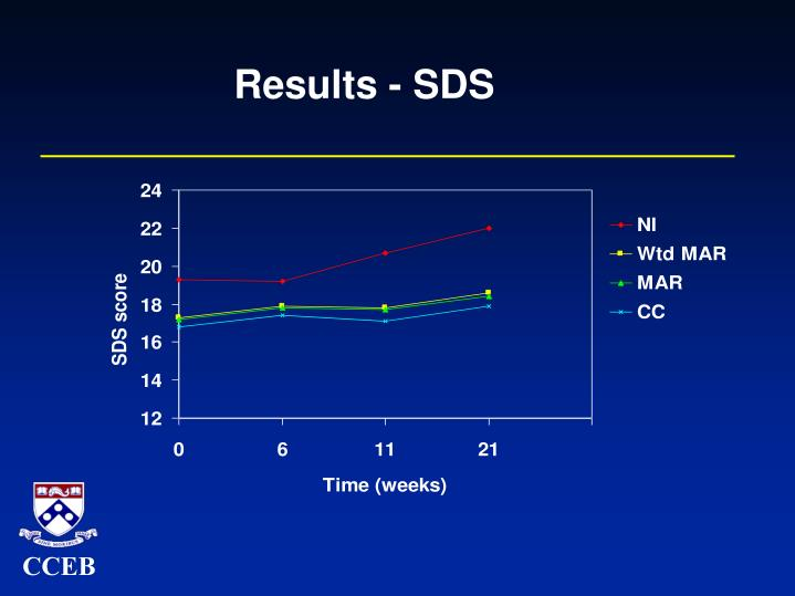 Results - SDS